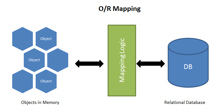 ORMMapping