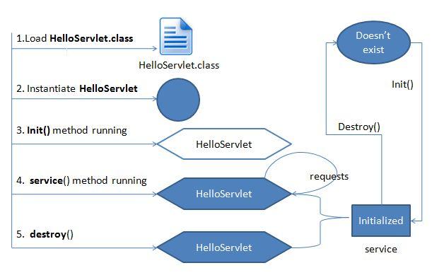Servlet-life-cycle