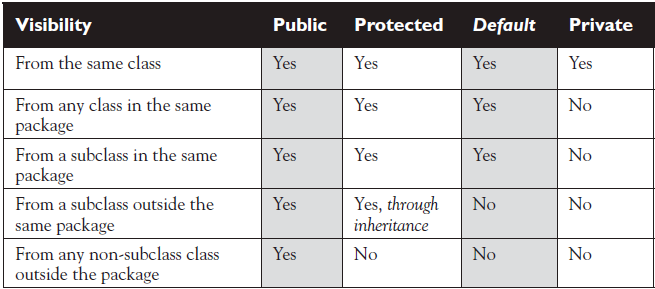 java-access-to-class-member