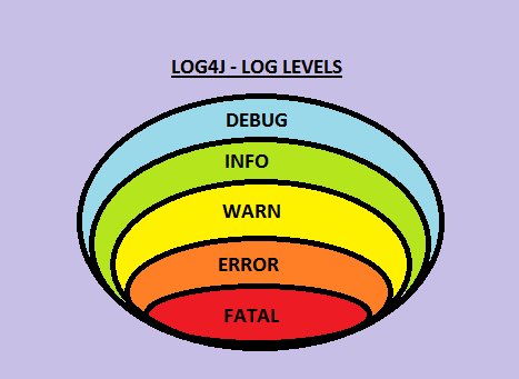 log4jLevels