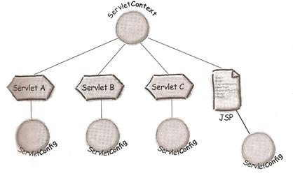 servlet-context