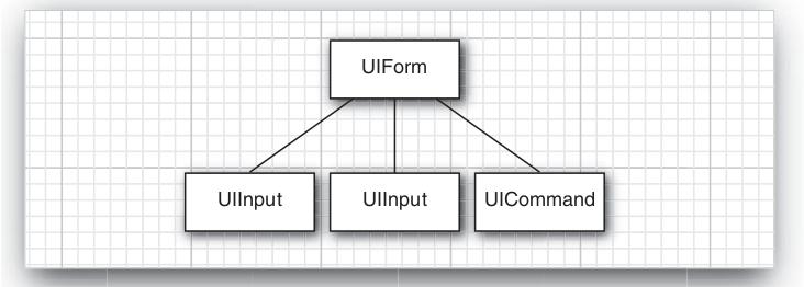 component-tree