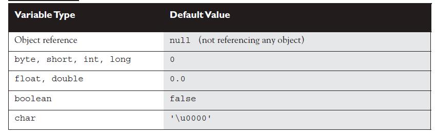 default-var