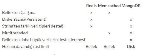 redisnosql