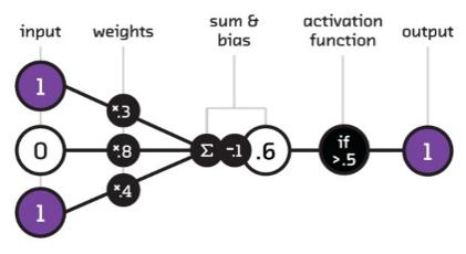 artificial-neural-network-cell